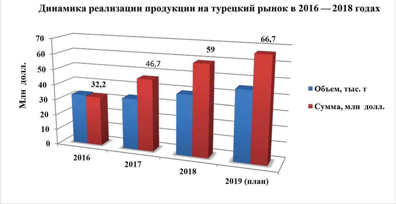 1c5bf46b95a5 Динамика реализации белорусской продукции на турецкий рынок